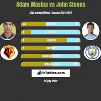 Adam Masina vs John Stones h2h player stats