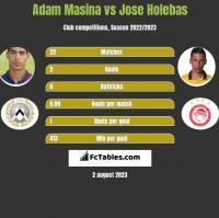 Adam Masina vs Jose Holebas h2h player stats
