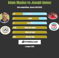 Adam Masina vs Joseph Gomez h2h player stats