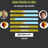Adam Masina vs Kiko h2h player stats