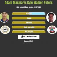Adam Masina vs Kyle Walker-Peters h2h player stats