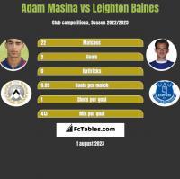Adam Masina vs Leighton Baines h2h player stats