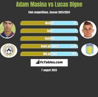 Adam Masina vs Lucas Digne h2h player stats