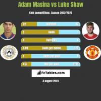 Adam Masina vs Luke Shaw h2h player stats