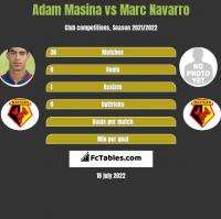 Adam Masina vs Marc Navarro h2h player stats