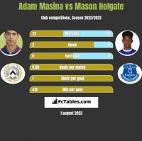 Adam Masina vs Mason Holgate h2h player stats