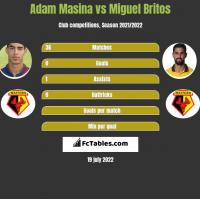 Adam Masina vs Miguel Britos h2h player stats