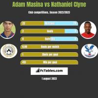 Adam Masina vs Nathaniel Clyne h2h player stats