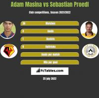 Adam Masina vs Sebastian Proedl h2h player stats