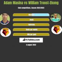 Adam Masina vs William Troost-Ekong h2h player stats