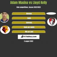 Adam Masina vs Lloyd Kelly h2h player stats