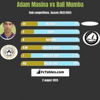 Adam Masina vs Bali Mumba h2h player stats