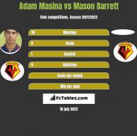 Adam Masina vs Mason Barrett h2h player stats