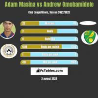 Adam Masina vs Andrew Omobamidele h2h player stats