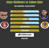Adam Matthews vs Callum Elder h2h player stats