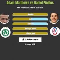 Adam Matthews vs Daniel Pinillos h2h player stats