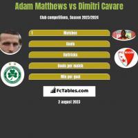 Adam Matthews vs Dimitri Cavare h2h player stats