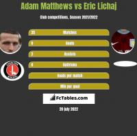 Adam Matthews vs Eric Lichaj h2h player stats
