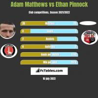Adam Matthews vs Ethan Pinnock h2h player stats