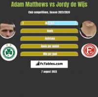 Adam Matthews vs Jordy de Wijs h2h player stats