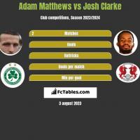 Adam Matthews vs Josh Clarke h2h player stats