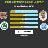 Adam Matthews vs Julian Jeanvier h2h player stats