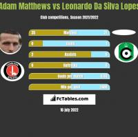 Adam Matthews vs Leonardo Da Silva Lopes h2h player stats