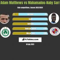 Adam Matthews vs Mahamadou-Naby Sarr h2h player stats