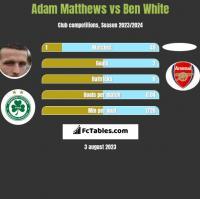Adam Matthews vs Ben White h2h player stats