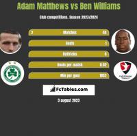 Adam Matthews vs Ben Williams h2h player stats