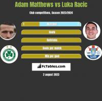 Adam Matthews vs Luka Racic h2h player stats