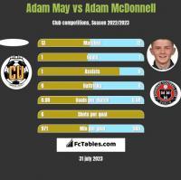 Adam May vs Adam McDonnell h2h player stats
