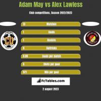 Adam May vs Alex Lawless h2h player stats