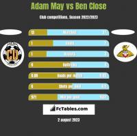 Adam May vs Ben Close h2h player stats