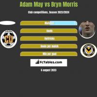 Adam May vs Bryn Morris h2h player stats