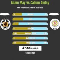 Adam May vs Callum Ainley h2h player stats