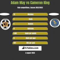 Adam May vs Cameron King h2h player stats