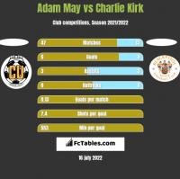 Adam May vs Charlie Kirk h2h player stats