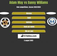 Adam May vs Danny Williams h2h player stats