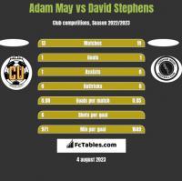 Adam May vs David Stephens h2h player stats