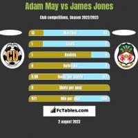 Adam May vs James Jones h2h player stats