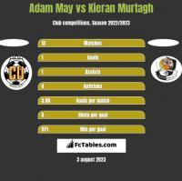 Adam May vs Kieran Murtagh h2h player stats