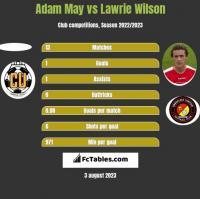 Adam May vs Lawrie Wilson h2h player stats