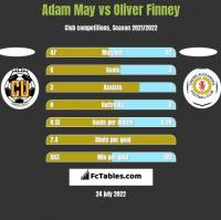 Adam May vs Oliver Finney h2h player stats