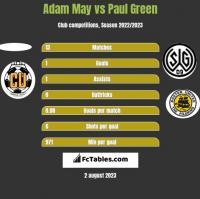 Adam May vs Paul Green h2h player stats