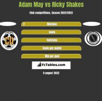 Adam May vs Ricky Shakes h2h player stats