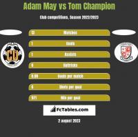 Adam May vs Tom Champion h2h player stats