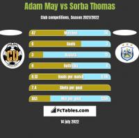 Adam May vs Sorba Thomas h2h player stats