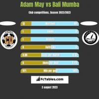 Adam May vs Bali Mumba h2h player stats