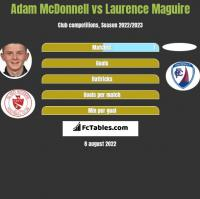 Adam McDonnell vs Laurence Maguire h2h player stats